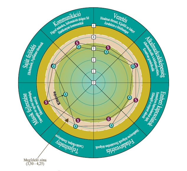 Checkpoint 360 - kompetencia - rátermettség